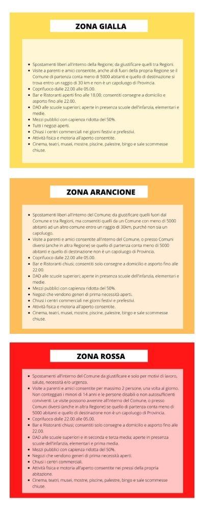 Coronavirus le zone italiane
